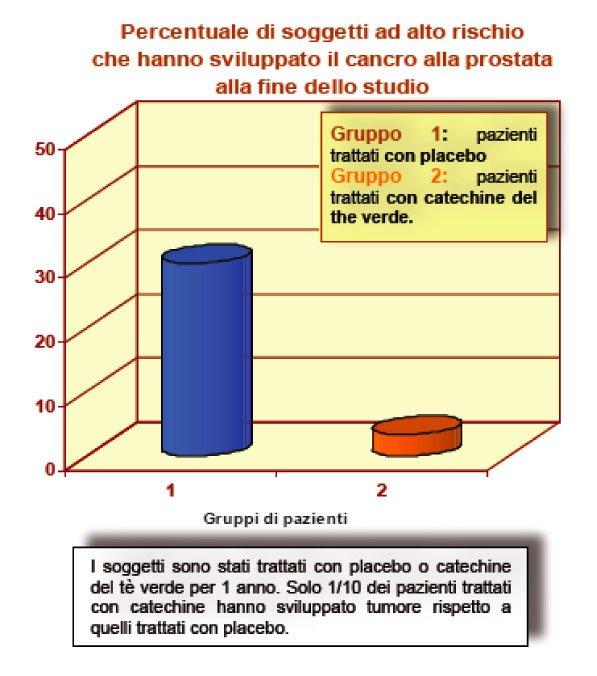terapia protonica per urologia emorale per carcinoma della prostata